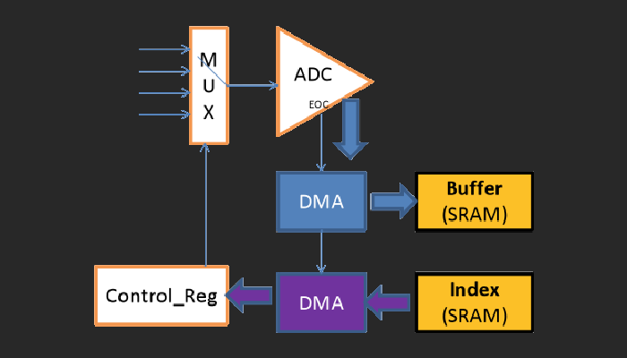 STM32f103 ADC with DMA